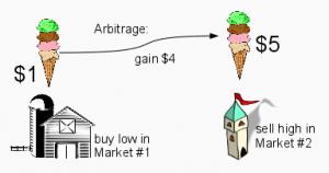 arbitrage en bourse