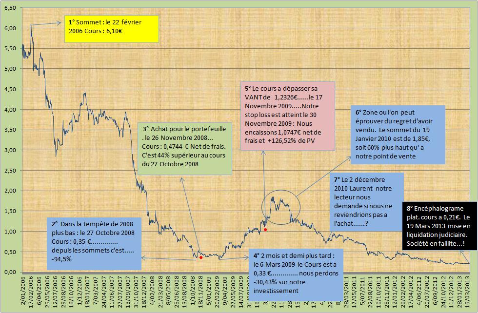 Dan Elec...Le graphique 2006 - 2013