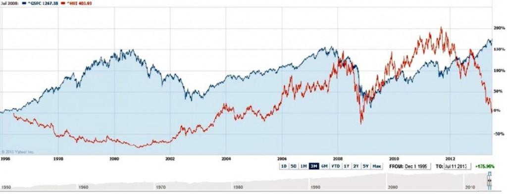 cours du HUI comparé au S&P
