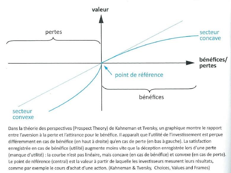 Finance Comportementale Partie 3 Perte Et Profits Notre Attitude