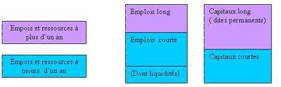 structure du bilan