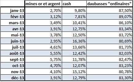proportion investie du portefeuille boursier