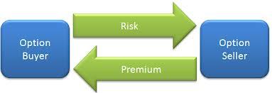 investir en options en bourse