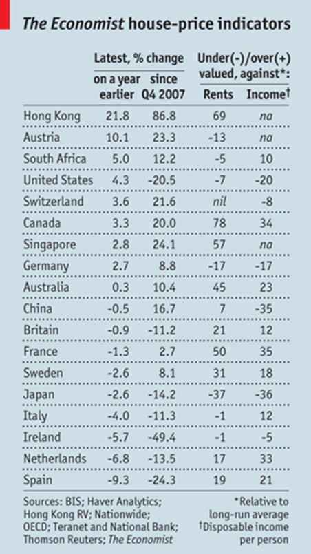 valorisation de l'immobilier dans le monde