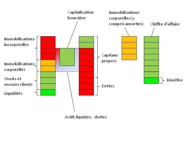 analyse graphique d'un investissement en bourse 2