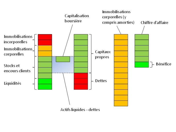 analyse graphique d'une action 1