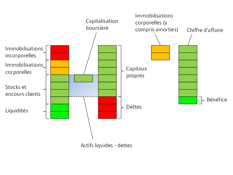 analyse graphique d'une action intéressante pour l'actionnaire 3