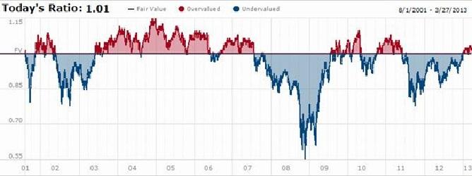 valorisation du marché américain