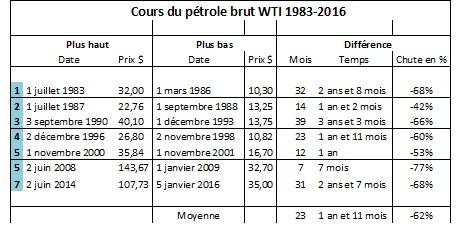 cours du pétrole 3