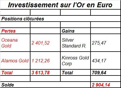rentabilité des investissements en mines d'or