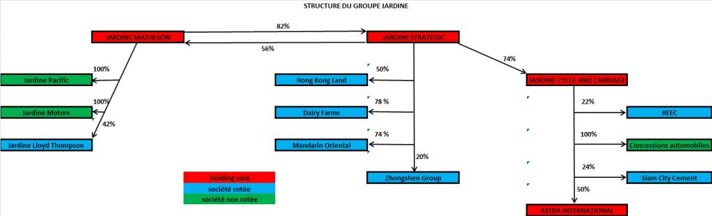 structure du groupe Jardine Matheson