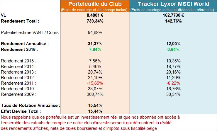 1-performance-resume-millionaire-hors-du-commun-investissement