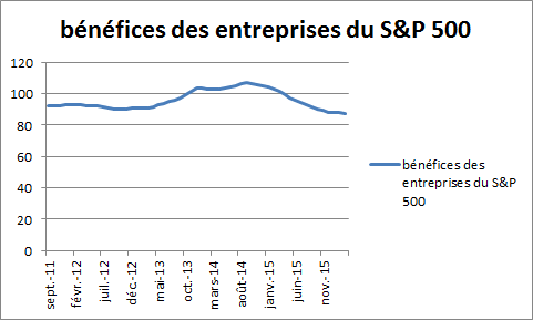 benefice-des-societes-du-sp500