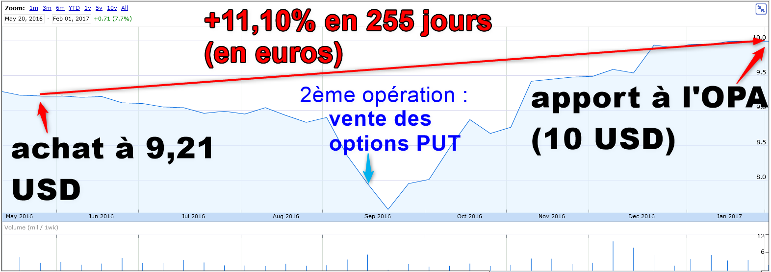 Bas les masques – Apollo Education Group (RAPP) + ventes d'options